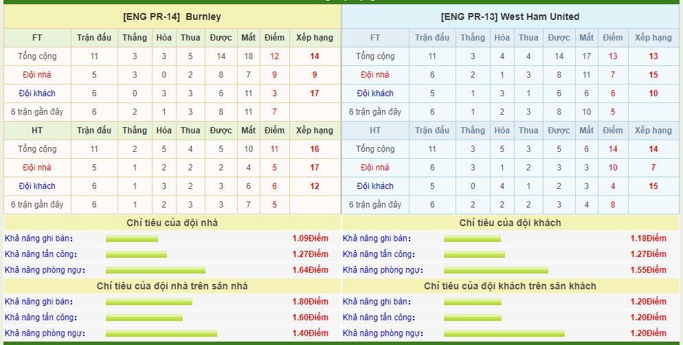 burnley-vs-west-ham-soi-keo-ngoai-hang-anh-09-11-chua-the-tinh-giac-6