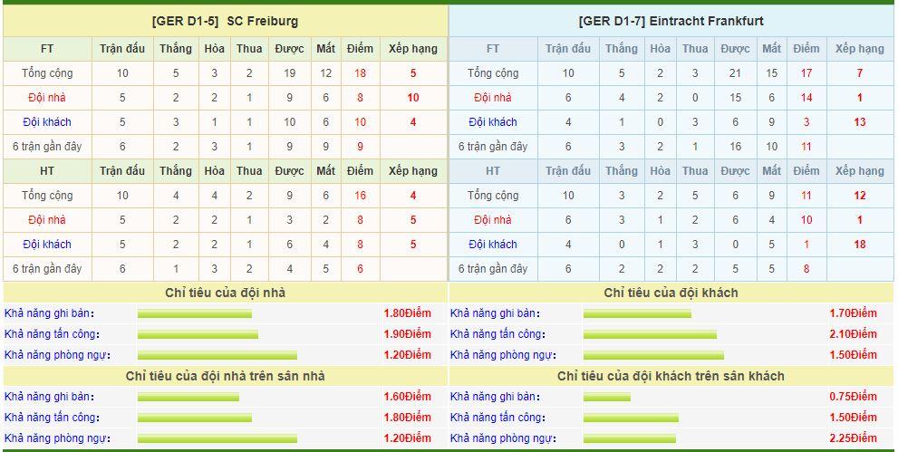 freiburg-vs-frankfurt-soi-keo-vdqg-duc-11-11-chu-nha-lep-ve-6