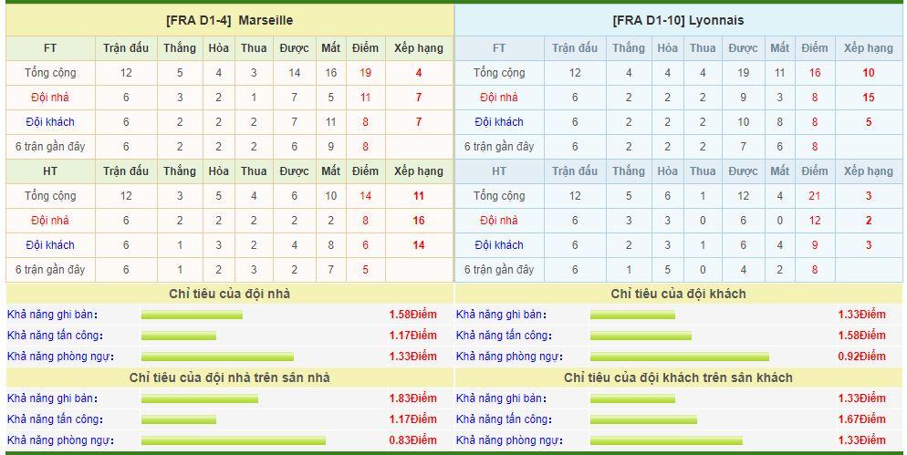 marseille-vs-lyon-soi-keo-vdqg-phap-11-11-thoa-man-ra-ve-6