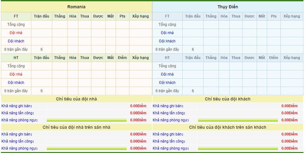 romania-vs-thuy-dien-soi-keo-vong-loai-cup-chau-au-16-11-cuoc-chien-ngoi-nhi-6