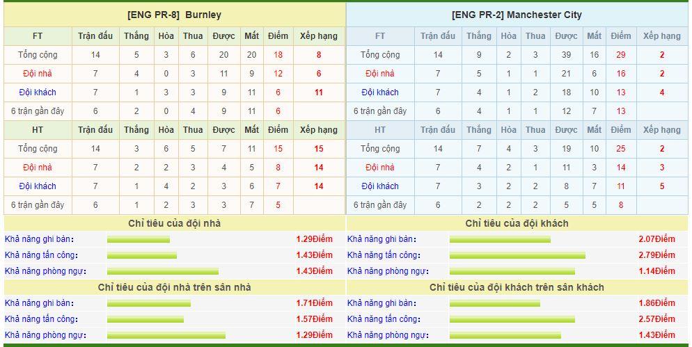burnley-vs-man-city-soi-keo-ngoai-hang-anh-04-12-trut-con-thinh-no-6