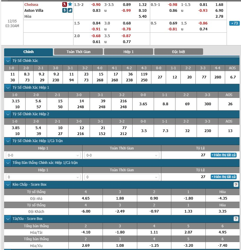chelsea-vs-aston-villa-soi-keo-ngoai-hang-anh-05-12-khoc-thuong-chu-nha-1