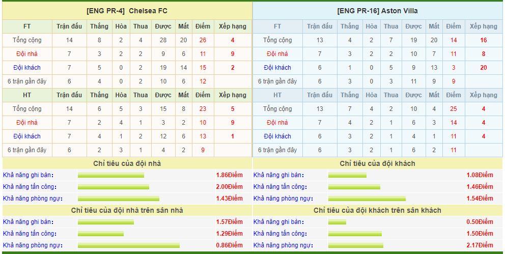 chelsea-vs-aston-villa-soi-keo-ngoai-hang-anh-05-12-khoc-thuong-chu-nha-6