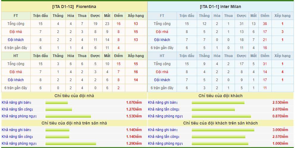 fiorentina-vs-inter-milan-soi-keo-vdqg-italia-16-12-khong-con-mong-mo-6