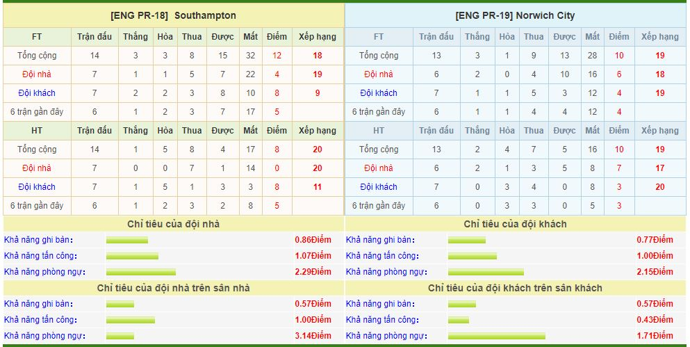 southampton-vs-norwich-city-soi-keo-ngoai-hang-anh-05-12-chet-khong-toan-thay-6
