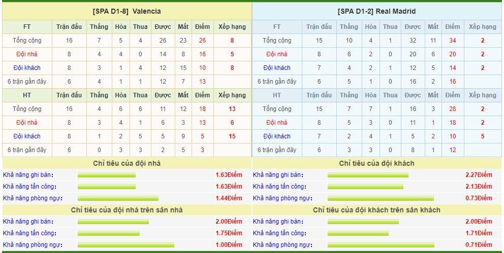 valencia-vs-real-madrid-soi-keo-vdqg-tay-ban-nha-16-12-xay-thanh-dap-luy-6