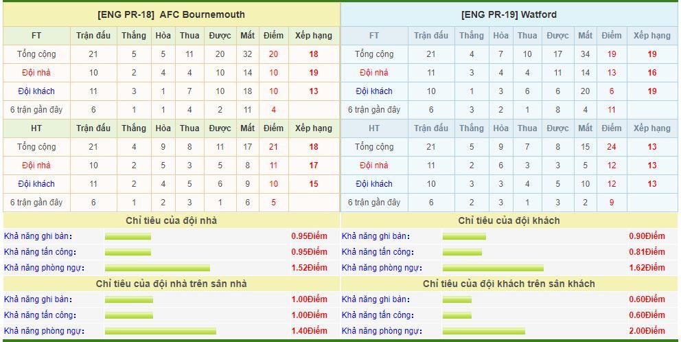 bournemouth-vs-watford-soi-keo-ngoai-hang-anh-12-01-lam-thit-chu-nha-6