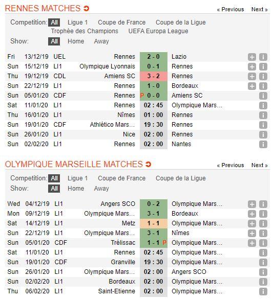 rennes-vs-marseille-soi-keo-vdqg-phap-11-01-doi-chan-than-toc-4