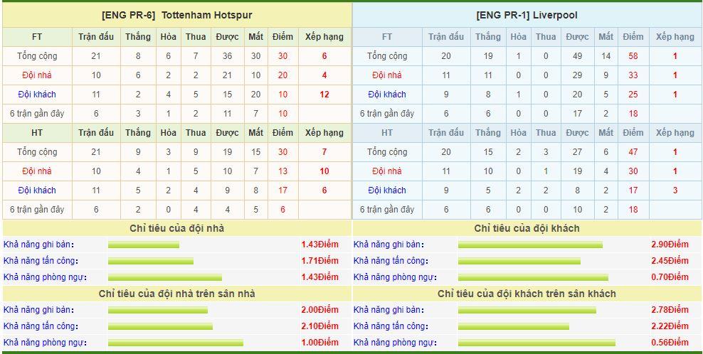 tottenham-vs-liverpool-soi-keo-ngoai-hang-anh-12-01-ho-mua-goi-gio-6