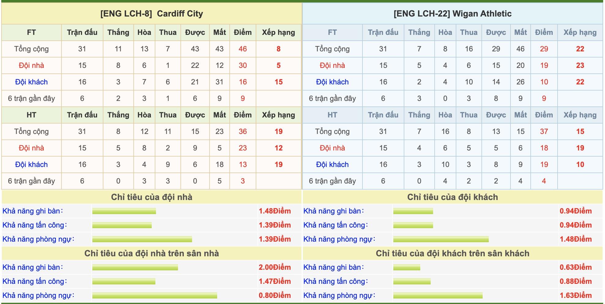 cardiff-city-vs-wigan-soi-keo-hang-nhat-anh-15-02-lot-o-phuc-kich-6