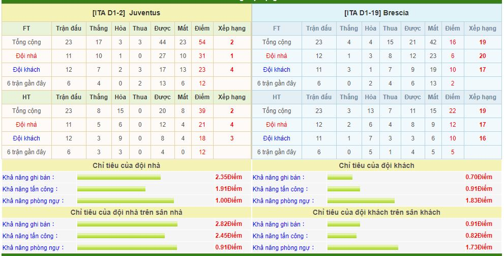 juventus-vs-brescia-soi-keo-vdqg-italia-16-02-ngua-van-tang-toc-6