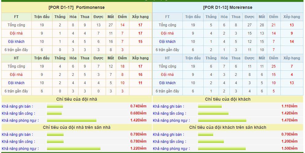 portimonense-vs-moreirense-soi-keo-vdqg-bo-dao-nha-15-02-bao-giong-ap-den-6