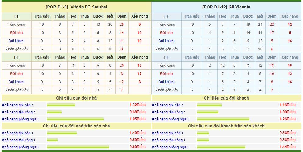 vitoria-setubal-vs-gil-vicente-soi-keo-vdqg-bo-dao-nha-15-02-tung-don-chop-nhoang-6